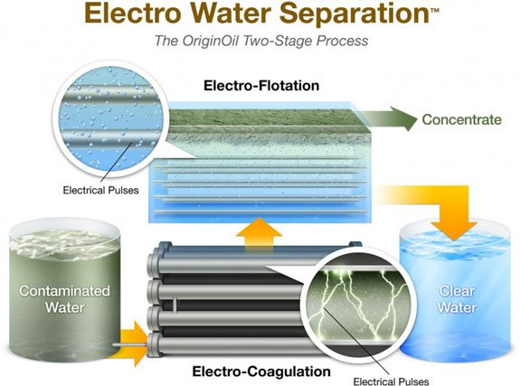 Electro Water Separation™ (EWS), is a high-speed, chemical free process that efficiently extracts organic contaminants from water.