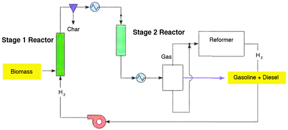 IH2 process diagram