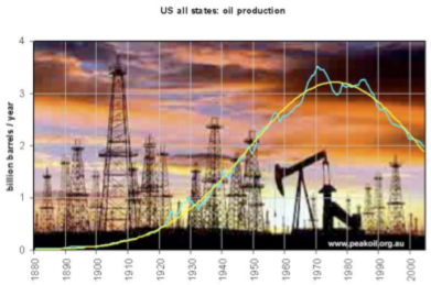 Peak Oil – Resource Depletion