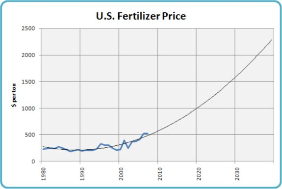 U.S. Fertilizer Price